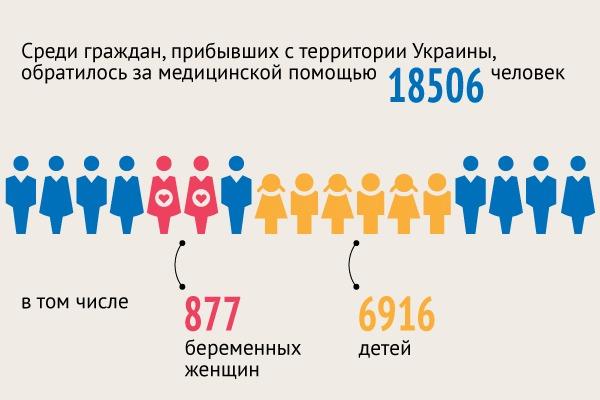 Число беременных женщин в россии 61